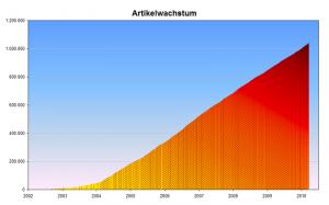 Anzahl der Artikel in Wikipedia (Grafik: M. Schweiß, M. Dörrbecker)