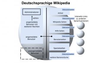 Organisation der deutschsprachigen Wikipedia (Grafik: Ziko)